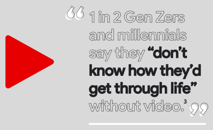 """1 in 2 Millennials and Gen Z-ers say they """"don't know how they'd get through life"""" without video."""