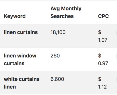 """Keyword search volume data for """"linen curtains"""""""