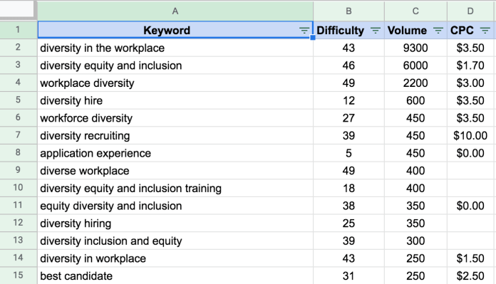 manual keyword cluster research in a spreadsheet