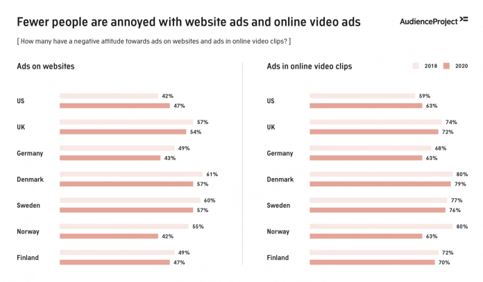 % Change People Annoyed By Ads