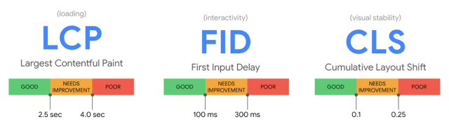 Web Core Vitals metrics for loading, interactivity and visual stability