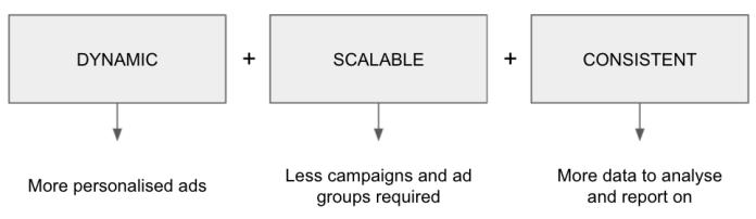 Ad Customisers Benefits.