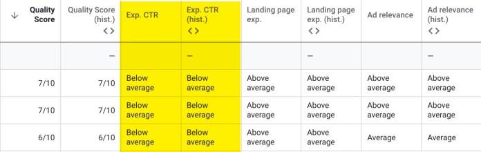 Google Ads quality score example.