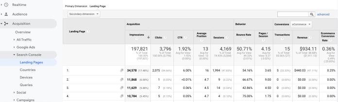 Screenshot of organic landing page click thru rate in google analytics.