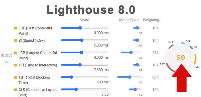 Screenshot of New Lighthouse Scores for comparison