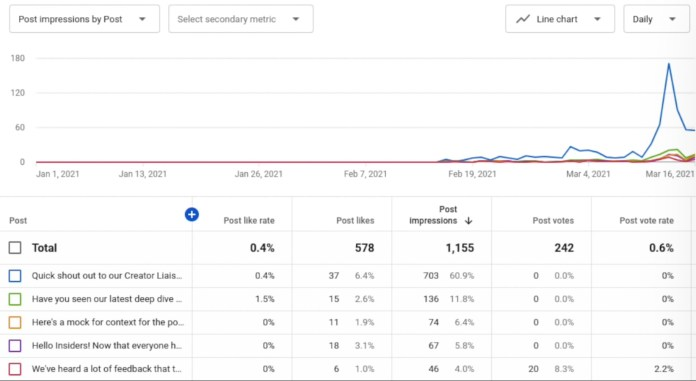 YouTube Analytics Gets 5 Updates