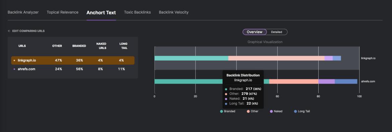 Backlink Analysis Report.
