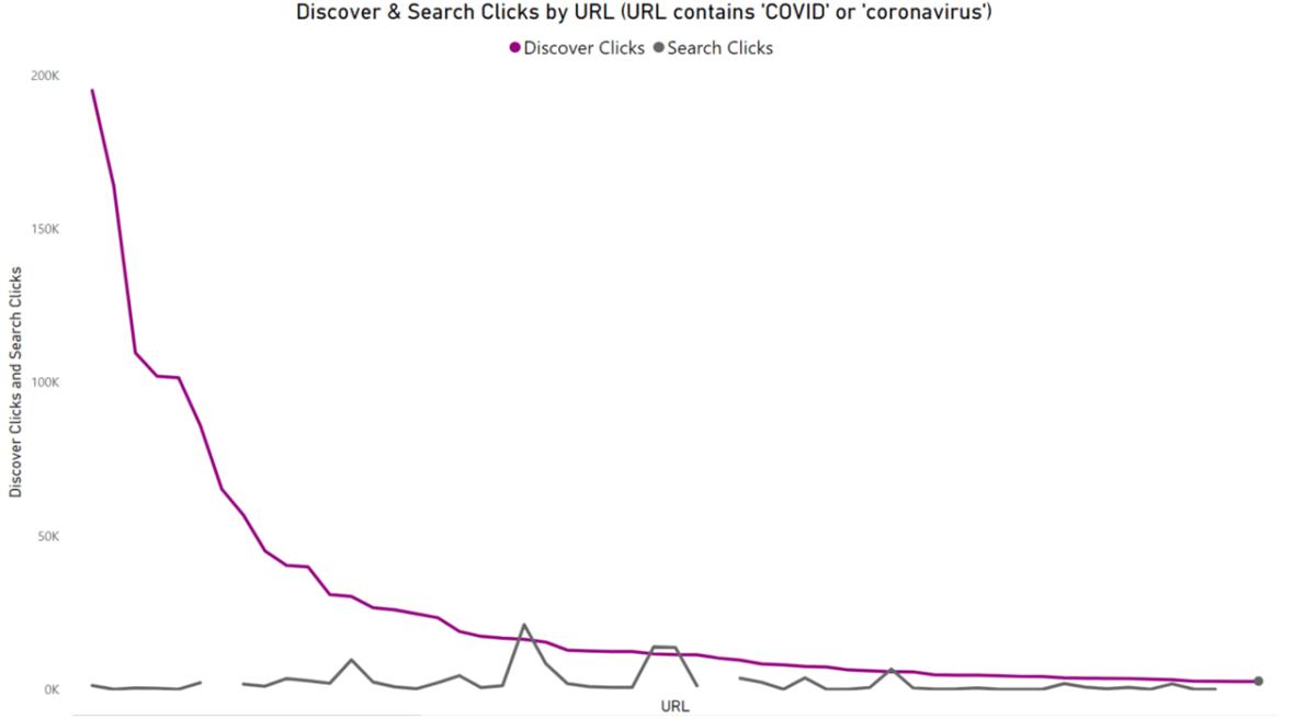 Covid discover vs search URLs.