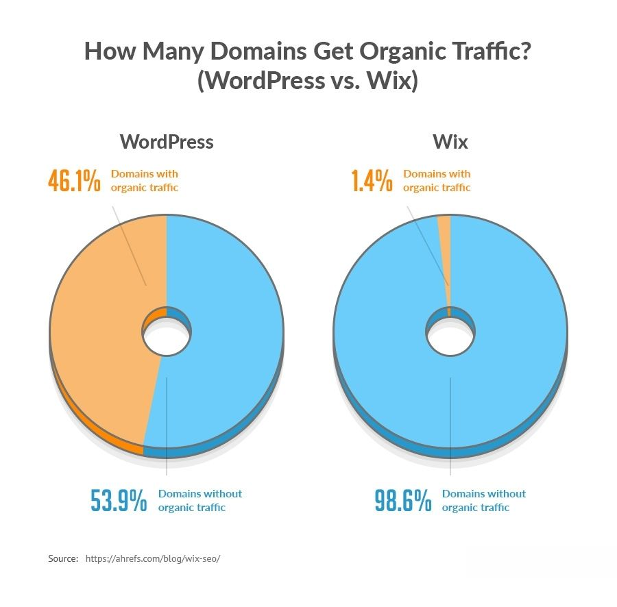 WordPress and Wix organic traffic comparison.