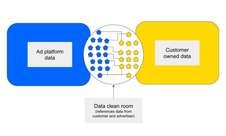 Data clean room visualization.