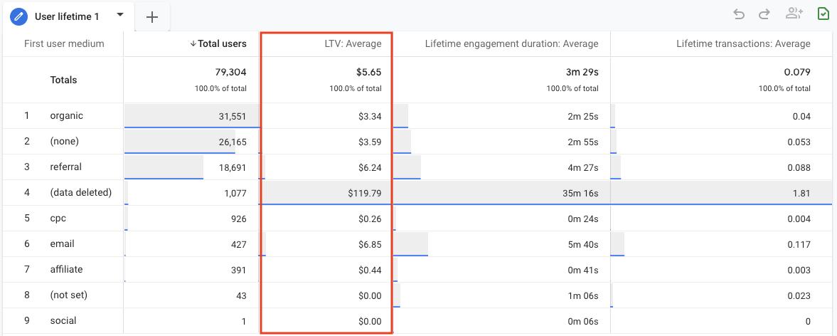 Lifetime value report in GA4 Explore screenshot.