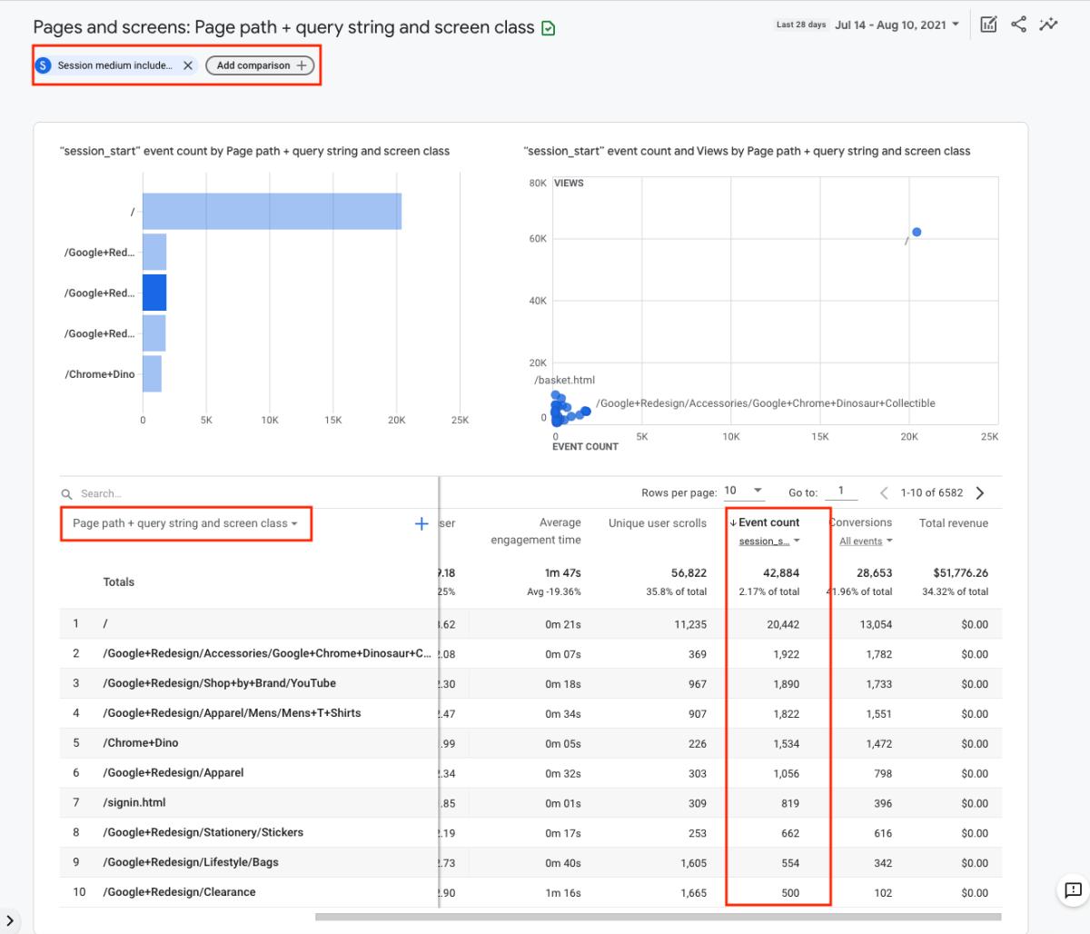 GA4 Organic Traffic Landing Page report screenshot.