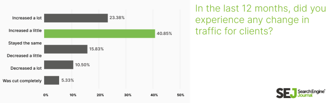 SEO clients traffic changes