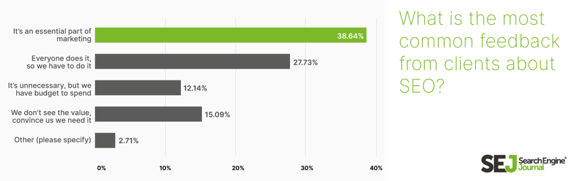 what is the most common feedback from clients about SEO?