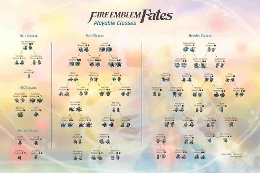 Image result for Fire Emblem classes