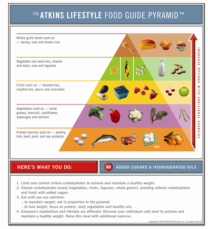 Atkins Lifestyle Food Guide Pyramid Sheknows