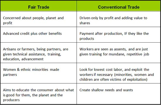 what is free trade and fair trade