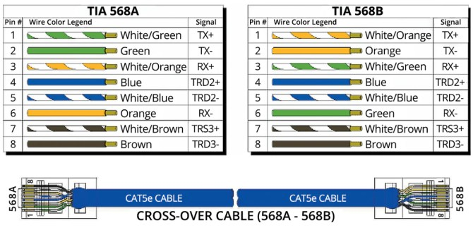 t568a vs t568b which to use