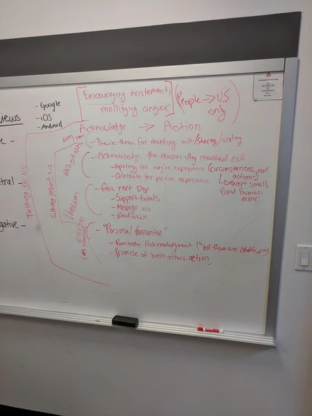 the original brainstorming framework for the email template shared in this article