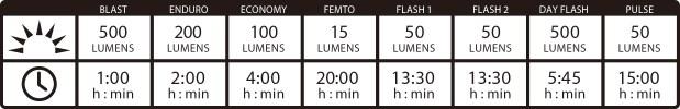 Hecto Drive 500 Chart