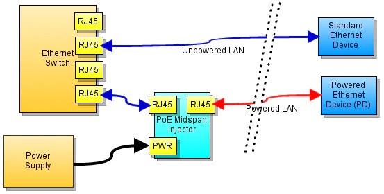 power over ethernet for arduino  freetronics