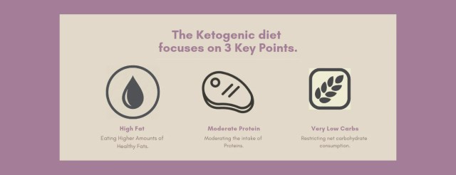 ketosis main factors