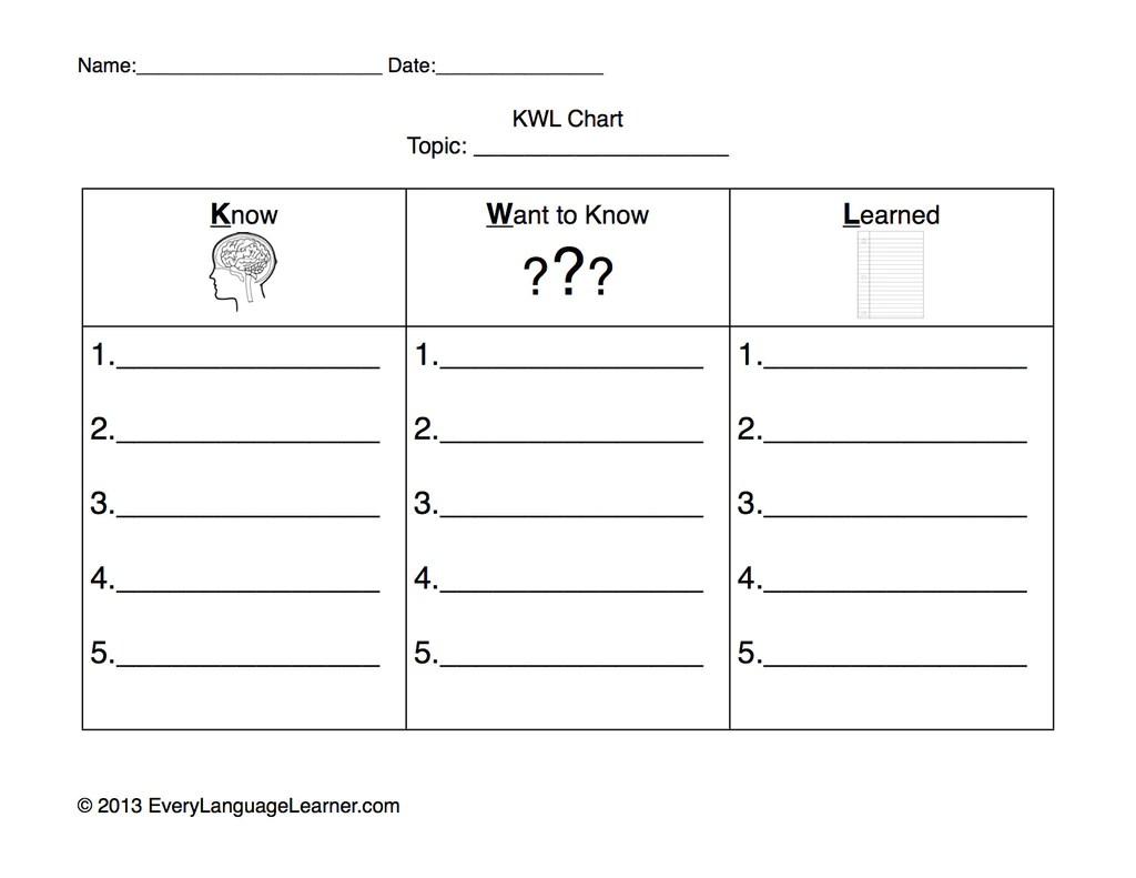 worksheet Kwl Worksheet kwl chart template eliolera com what is socialmediaworks