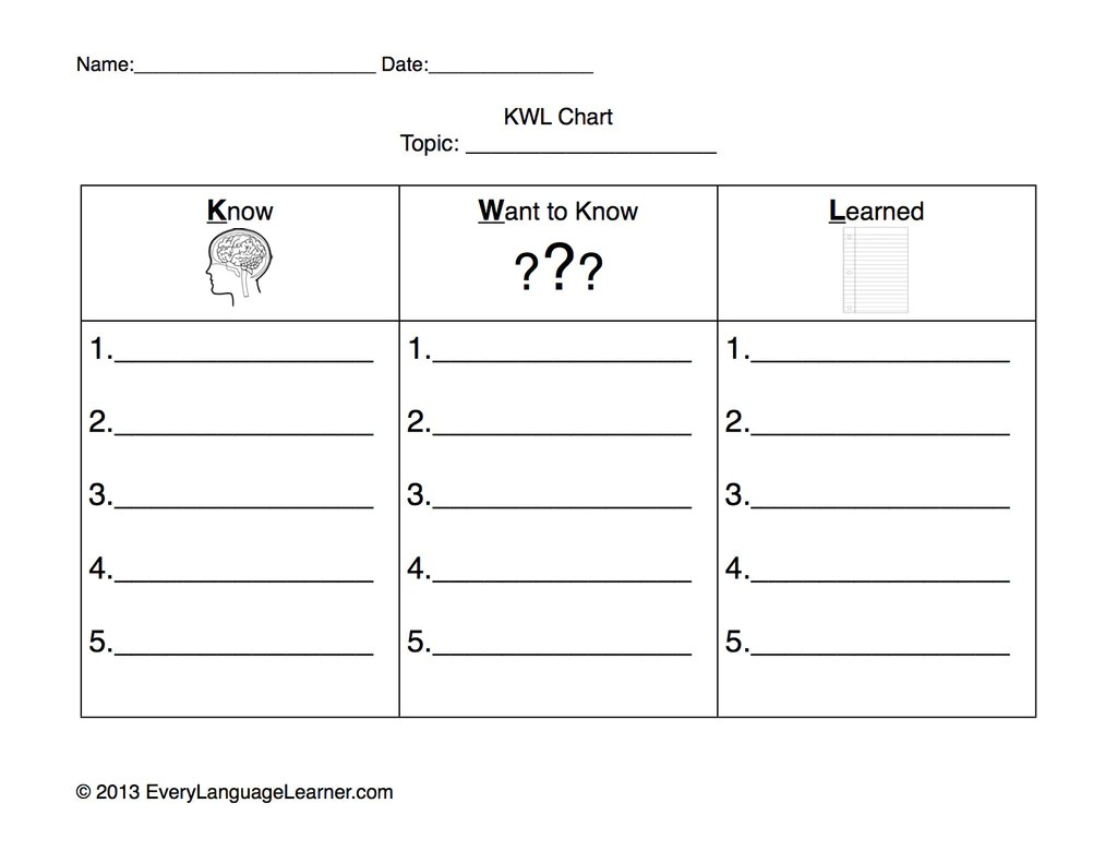 worksheet Kwl Worksheet kwl template graphic organizers in k12 class education worksheet davezan
