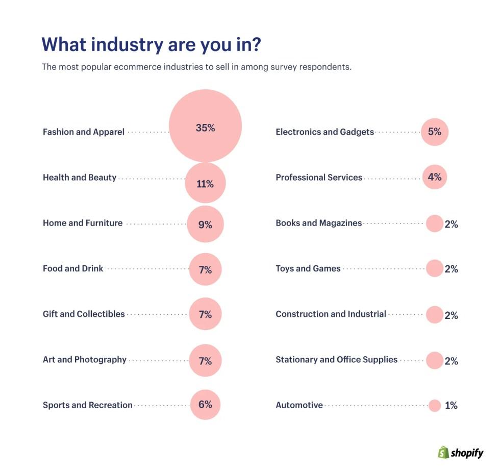 어떤 산업입니까?