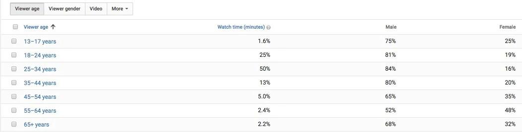 youtube audience demographics