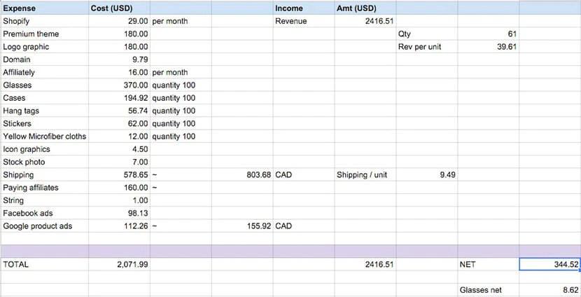 Business expenses breakdown
