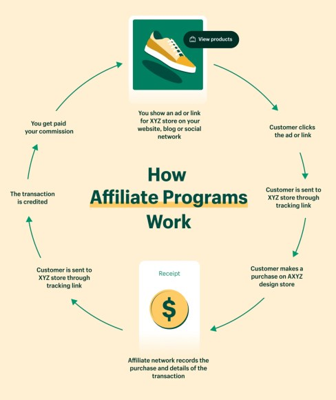 what is affiliate marketing? (examples & how to get started) (2021)