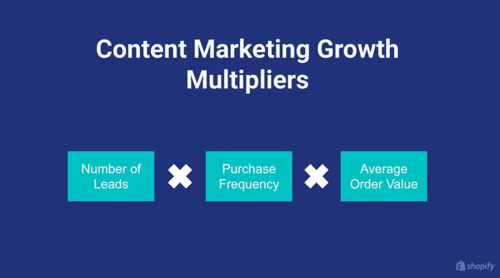 콘텐츠 마케팅 성장 배율