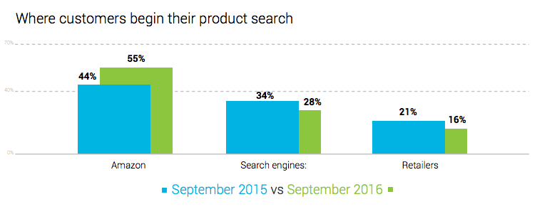 Shoppers Often Begin Their Search on Amazon