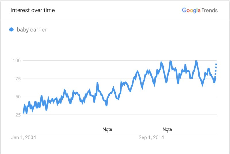 Image showing Google Trends data for baby carriers