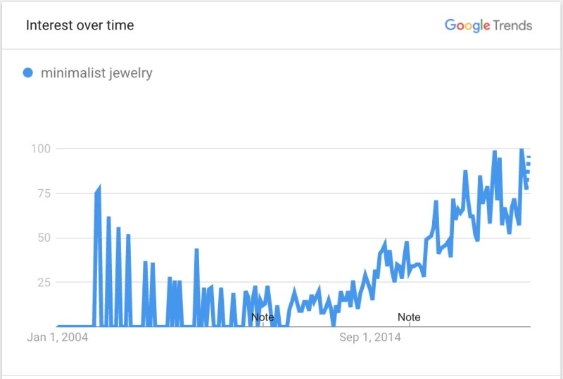 Image showing Google Trends data for minimalist jewelry