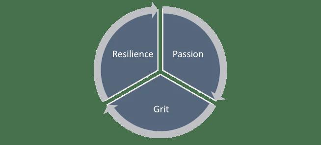 Grit Chart