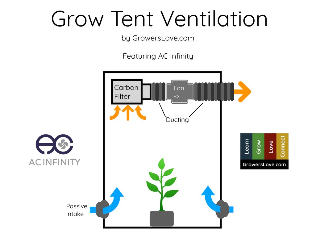 grow tent ventilation guide growers love