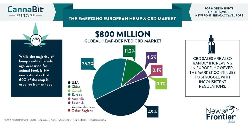 CBD and Hemp European market