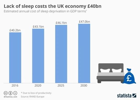 Lack of sleep hurts the economy