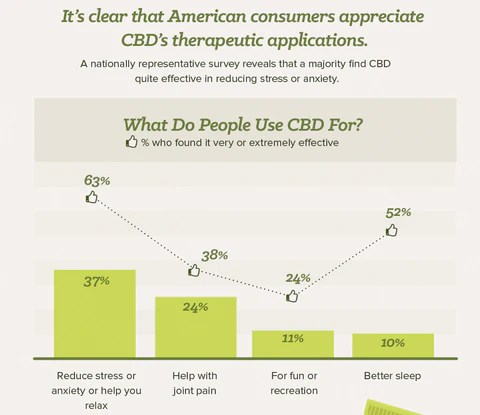 CBD oil helps anxiety, and stress