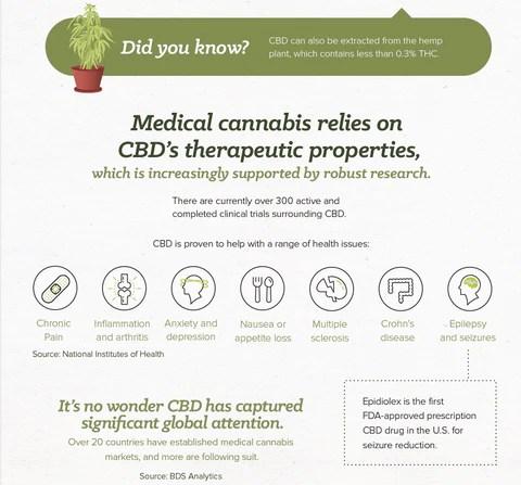 Medical Benefits of CBD oil