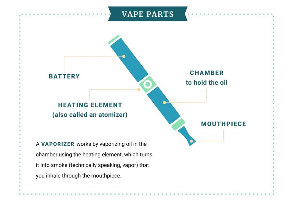 How CBD Vapes Work