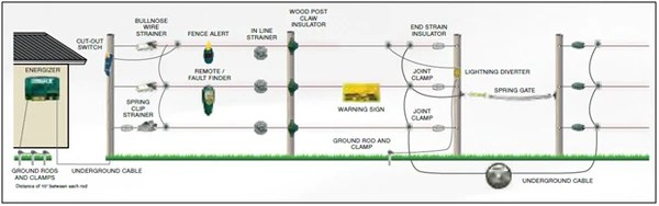 Permanent Electric Fence Overview | Southwest Agriculture