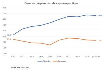 Gráfico sobre a posse de máquinas de café por tipos - Marktest