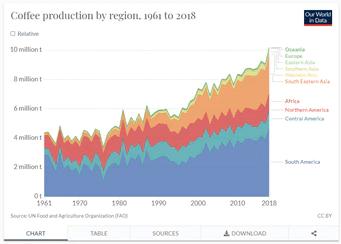 Gráfico da produção de café por região em 2018 - FAO