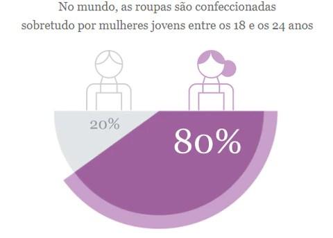 Gráfico do Jornal Público com a percentagem de roupas confeccionadas por mulheres jovens entre 18-24 anos