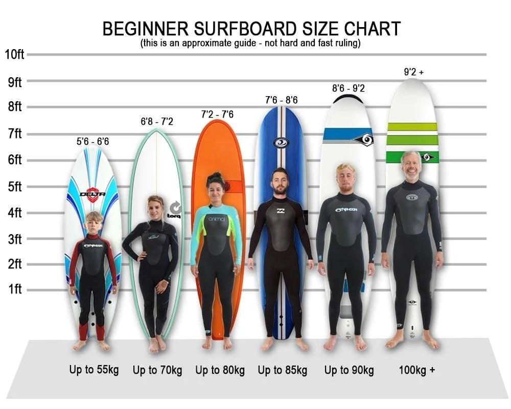Resultado de imagen para beginner surfboard