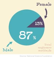 goldieblox women in STEM