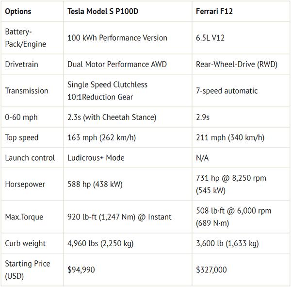 Tesla Model S Performance vs. Ferrari F12 performance specs comparison.